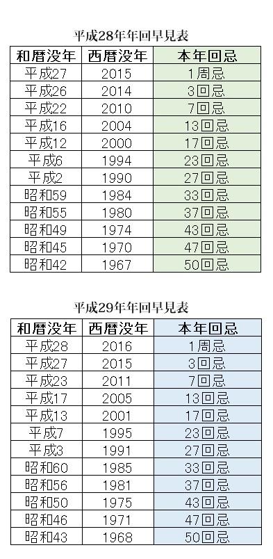 平成28・29年度年回忌法要早見表(法事早見表)
